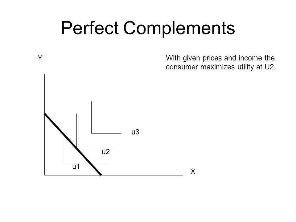 Perfect Complements X Y u1 u2 u3 With given prices and income the consumer maximizes utility at U2.