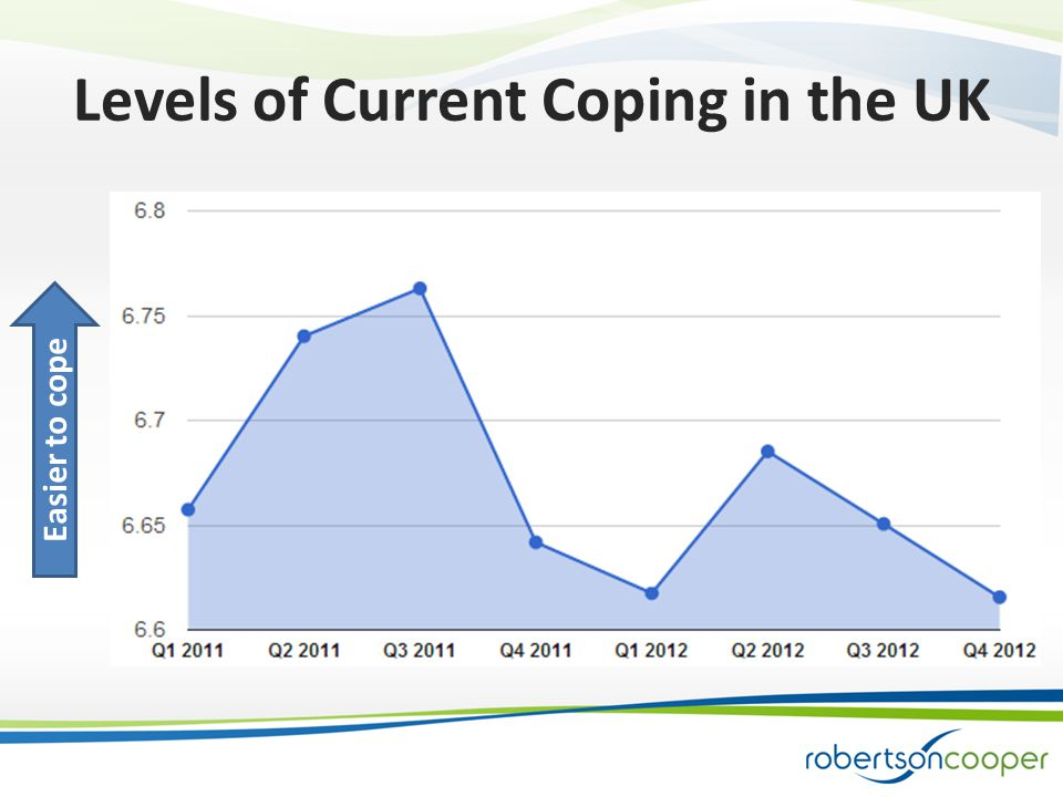 Levels of Current Coping in the UK Easier to cope