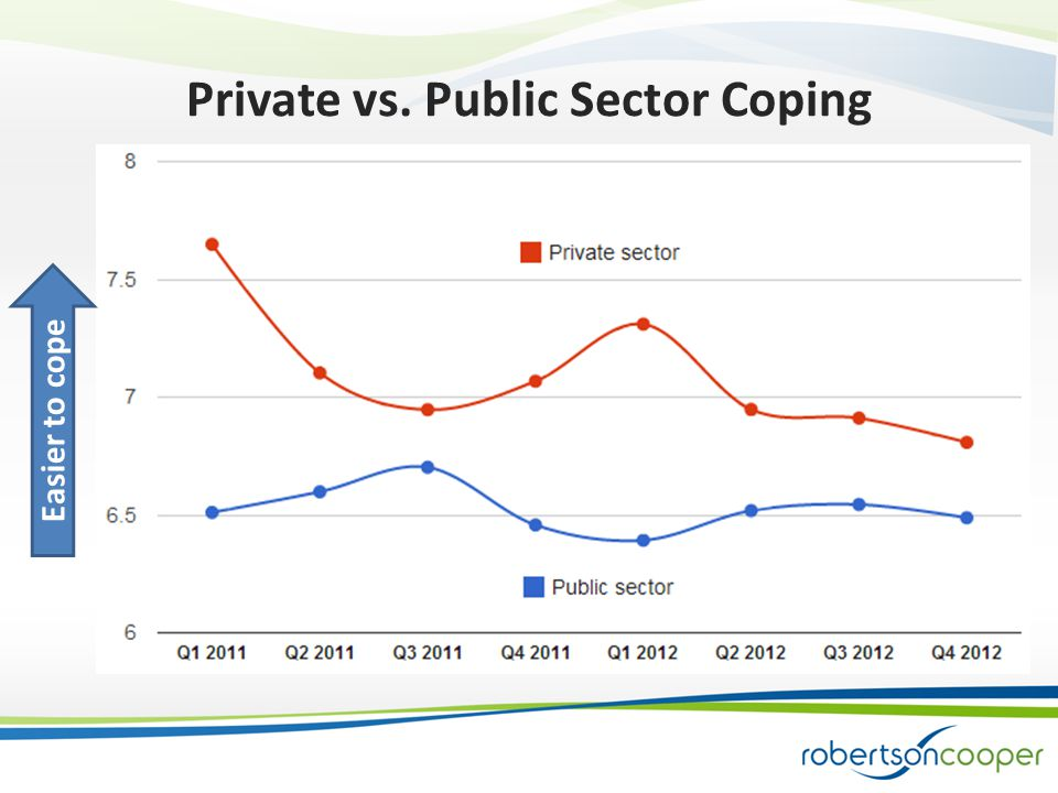 Private vs. Public Sector Coping Easier to cope