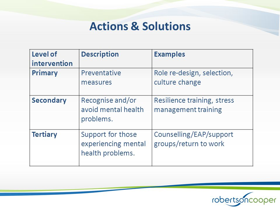 Level of intervention DescriptionExamples PrimaryPreventative measures Role re-design, selection, culture change SecondaryRecognise and/or avoid mental health problems.