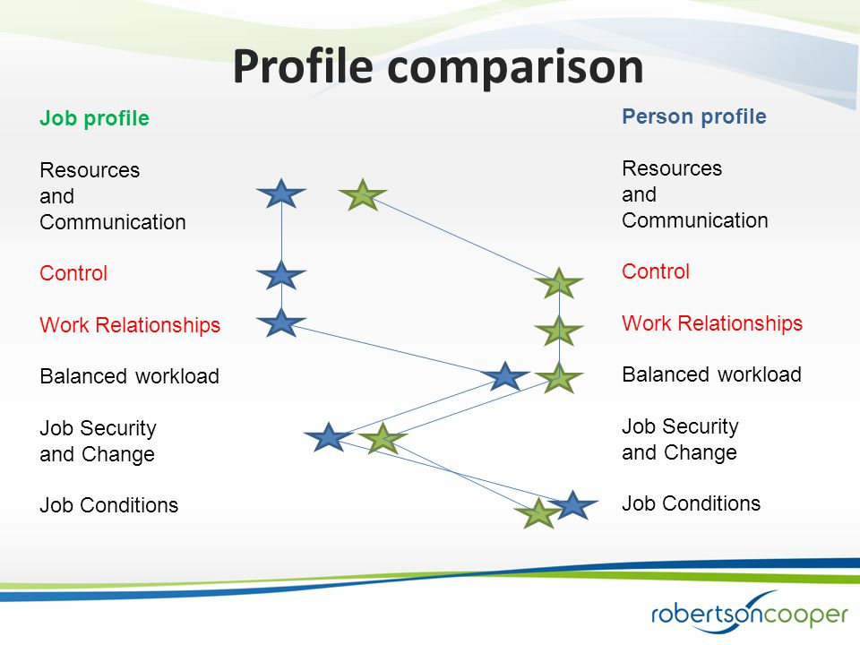 Person profile Resources and Communication Control Work Relationships Balanced workload Job Security and Change Job Conditions Job profile Resources and Communication Control Work Relationships Balanced workload Job Security and Change Job Conditions Profile comparison