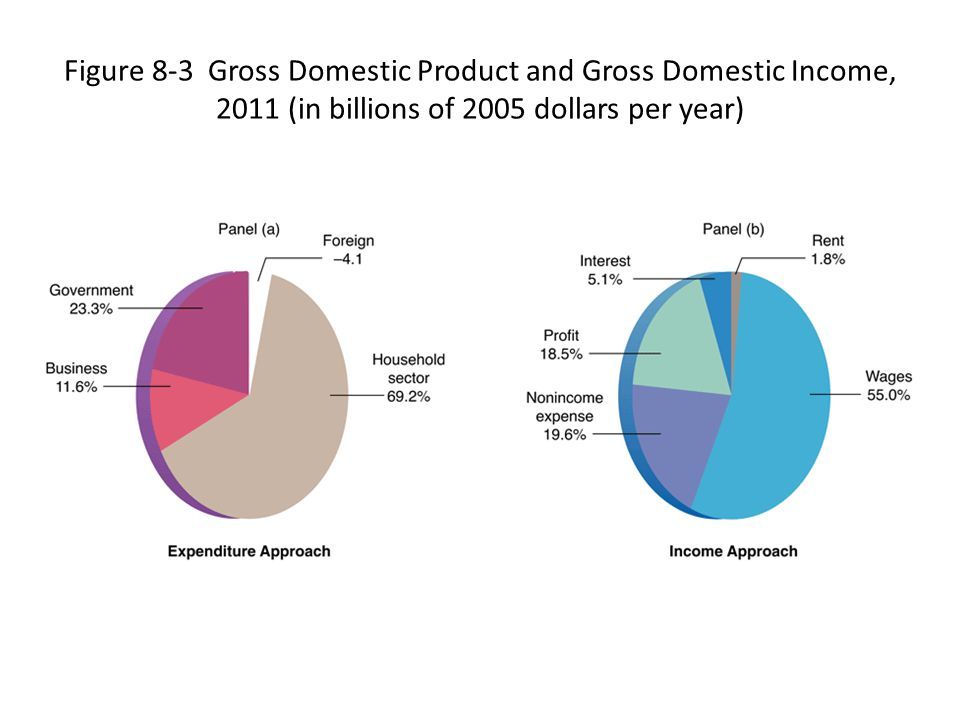 Figure 8-3 Gross Domestic Product and Gross Domestic Income, 2011 (in billions of 2005 dollars per year)