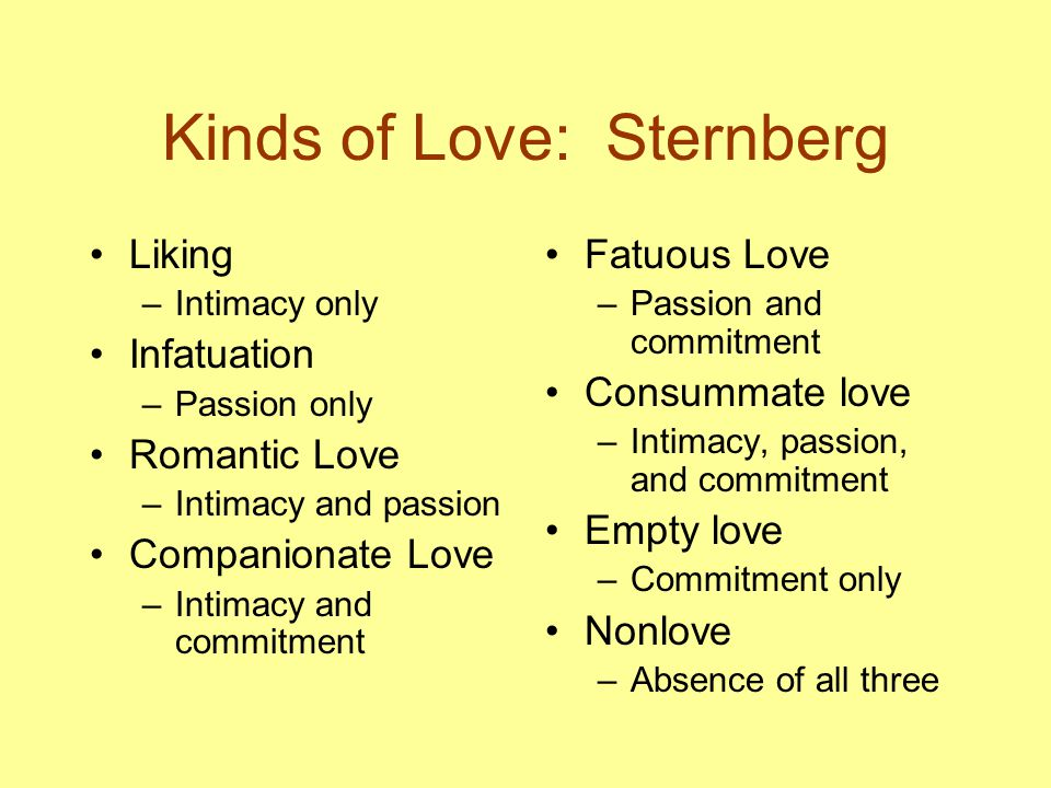 Kinds of Love: Sternberg Liking –Intimacy only Infatuation –Passion only Romantic Love –Intimacy and passion Companionate Love –Intimacy and commitment Fatuous Love –Passion and commitment Consummate love –Intimacy, passion, and commitment Empty love –Commitment only Nonlove –Absence of all three