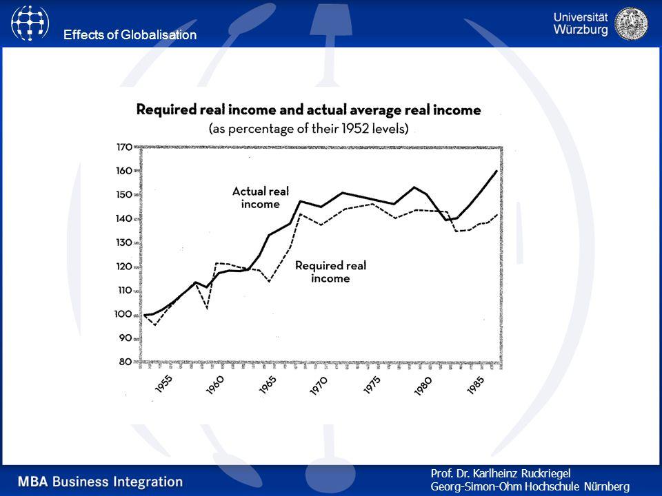 Effects of Globalisation Prof. Dr. Karlheinz Ruckriegel Georg-Simon-Ohm Hochschule Nürnberg
