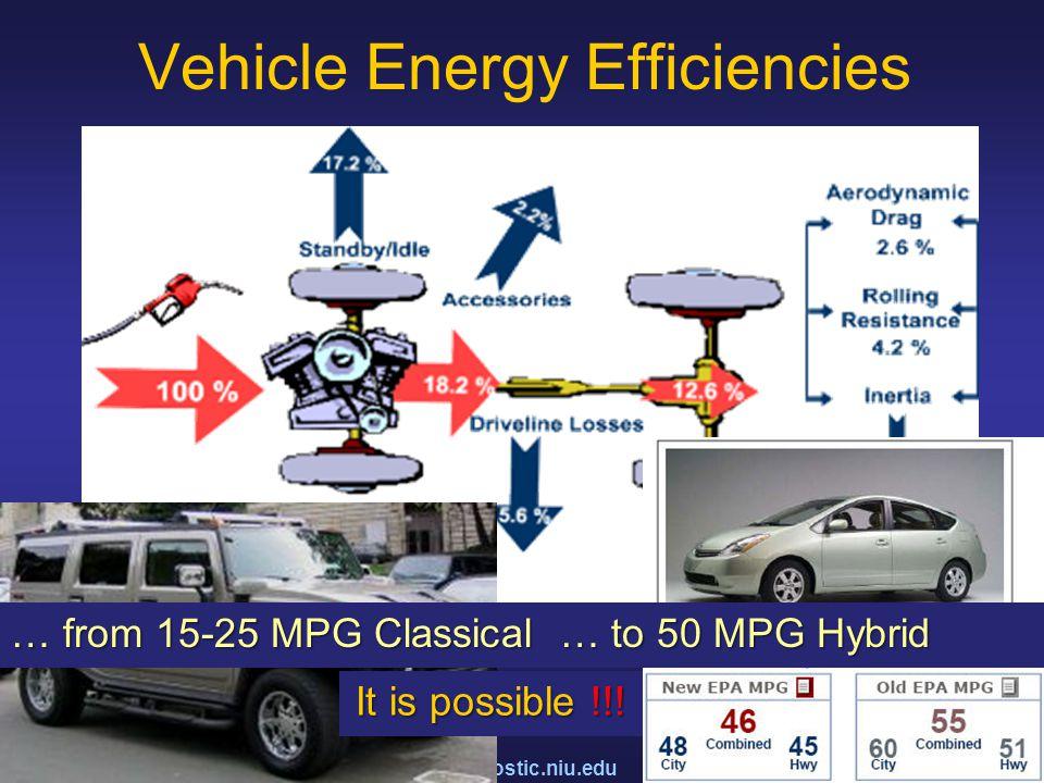 www.kostic.niu.edu Vehicle Energy Efficiencies … from 15-25 MPG Classical … to 50 MPG Hybrid It is possible !!!