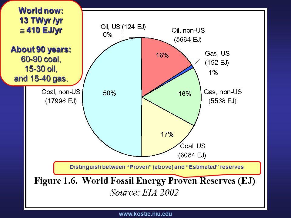 www.kostic.niu.edu World now: 13 TWyr /yr  410 EJ/yr About 90 years: 60-90 coal, 15-30 oil, and 15-40 gas.
