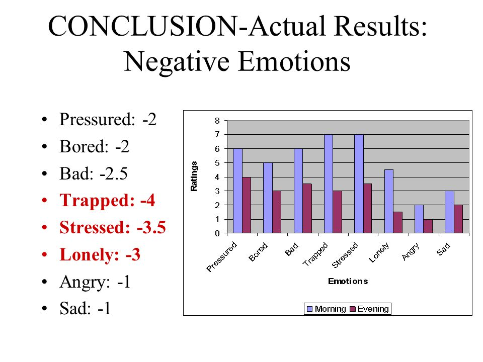 CONCLUSION-Actual Results: Negative Emotions Pressured: -2 Bored: -2 Bad: -2.5 Trapped: -4 Stressed: -3.5 Lonely: -3 Angry: -1 Sad: -1