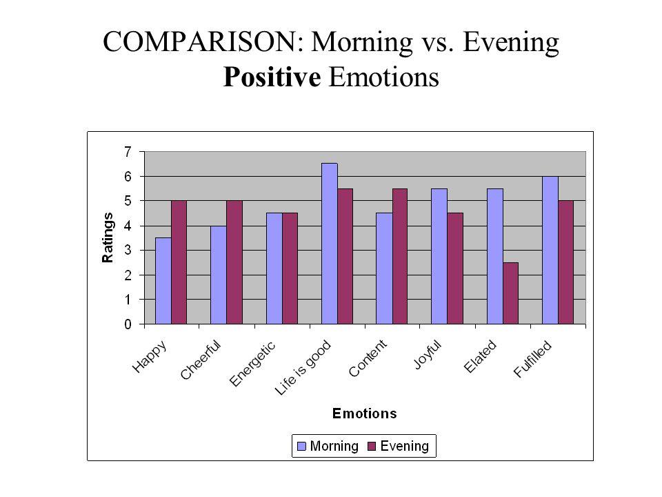 COMPARISON:Morning vs. Evening Negative Emotions