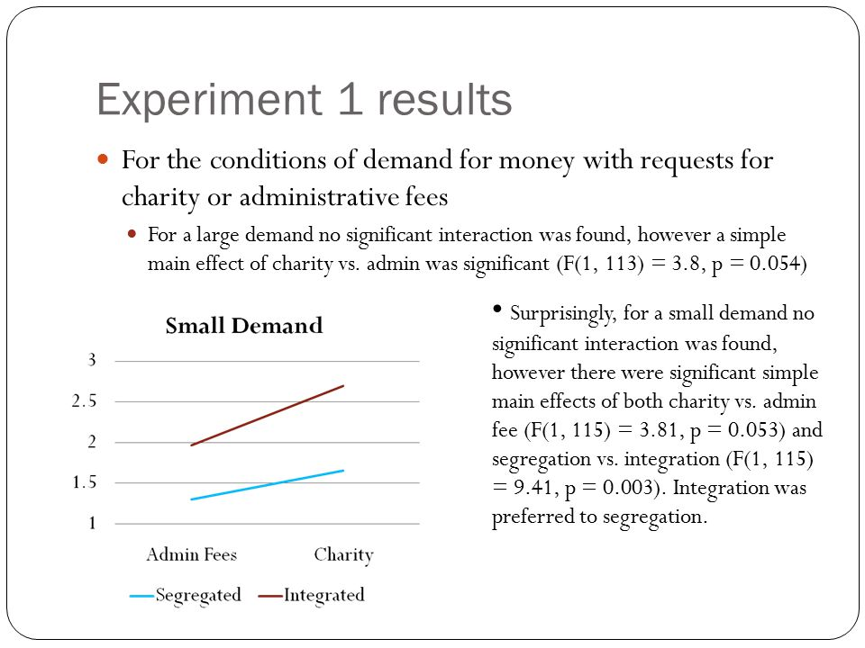 For the conditions of demand for money with requests for charity or administrative fees For a large demand no significant interaction was found, however a simple main effect of charity vs.