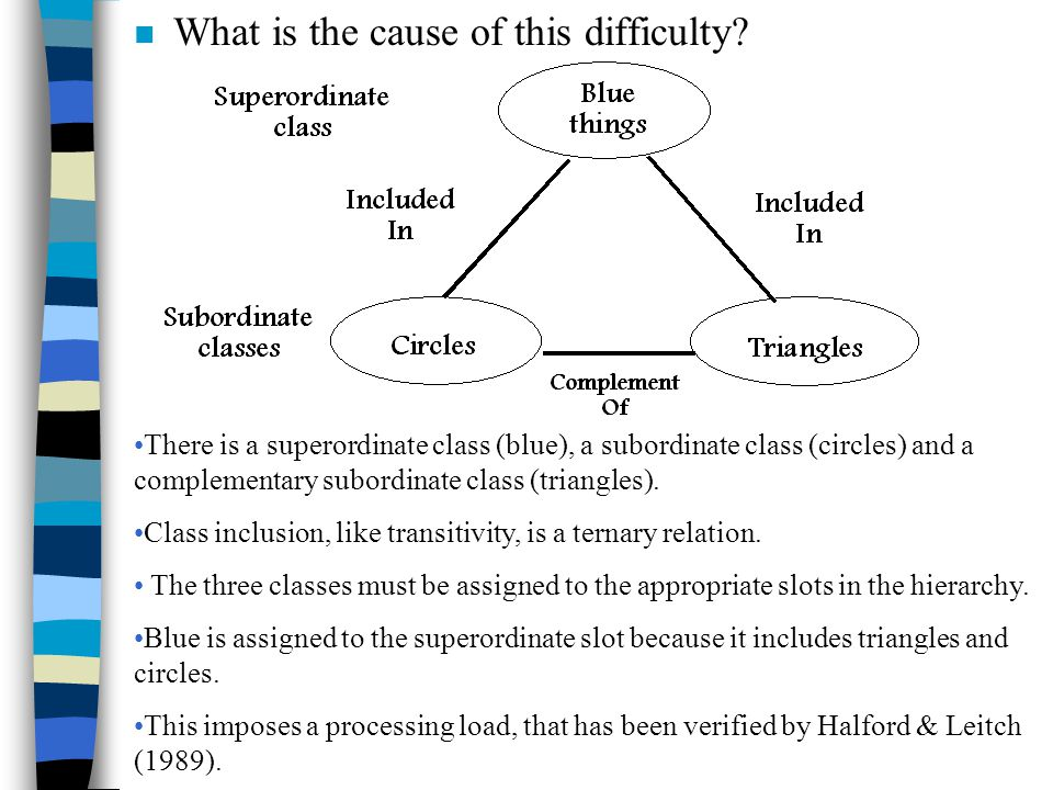 n What is the cause of this difficulty? There is a superordinate class (blue), a subordinate class (circles) and a complementary subordinate class (tr