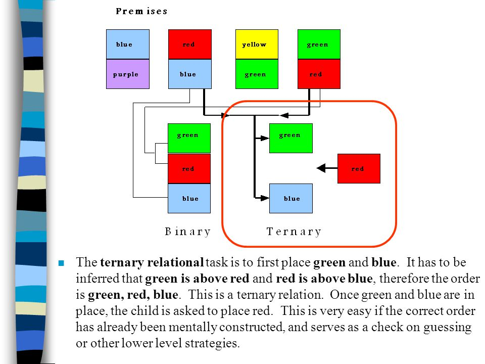 n The ternary relational task is to first place green and blue. It has to be inferred that green is above red and red is above blue, therefore the ord