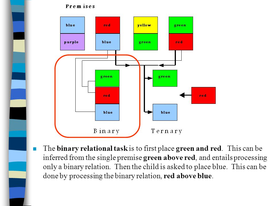 n The binary relational task is to first place green and red.