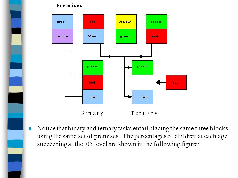 n Notice that binary and ternary tasks entail placing the same three blocks, using the same set of premises. The percentages of children at each age s