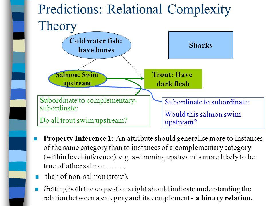 Salmon: Swim upstream Cold water fish: have bones Sharks Trout: Have dark flesh Subordinate to subordinate: Would this salmon swim upstream? Subordina