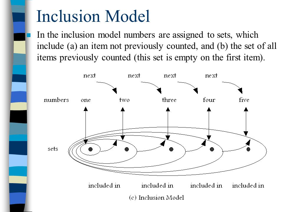 Inclusion Model n In the inclusion model numbers are assigned to sets, which include (a) an item not previously counted, and (b) the set of all items