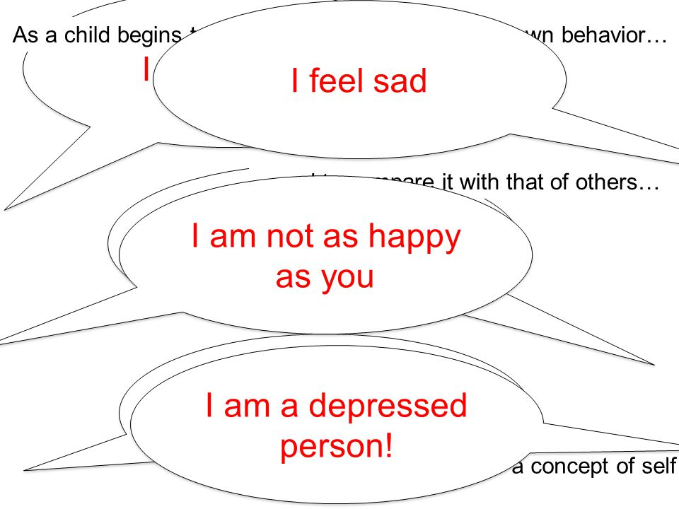 I feel happy I am happier than you! I am a happy person! As a child begins to relate more and more of their own behavior… …and to compare it with that