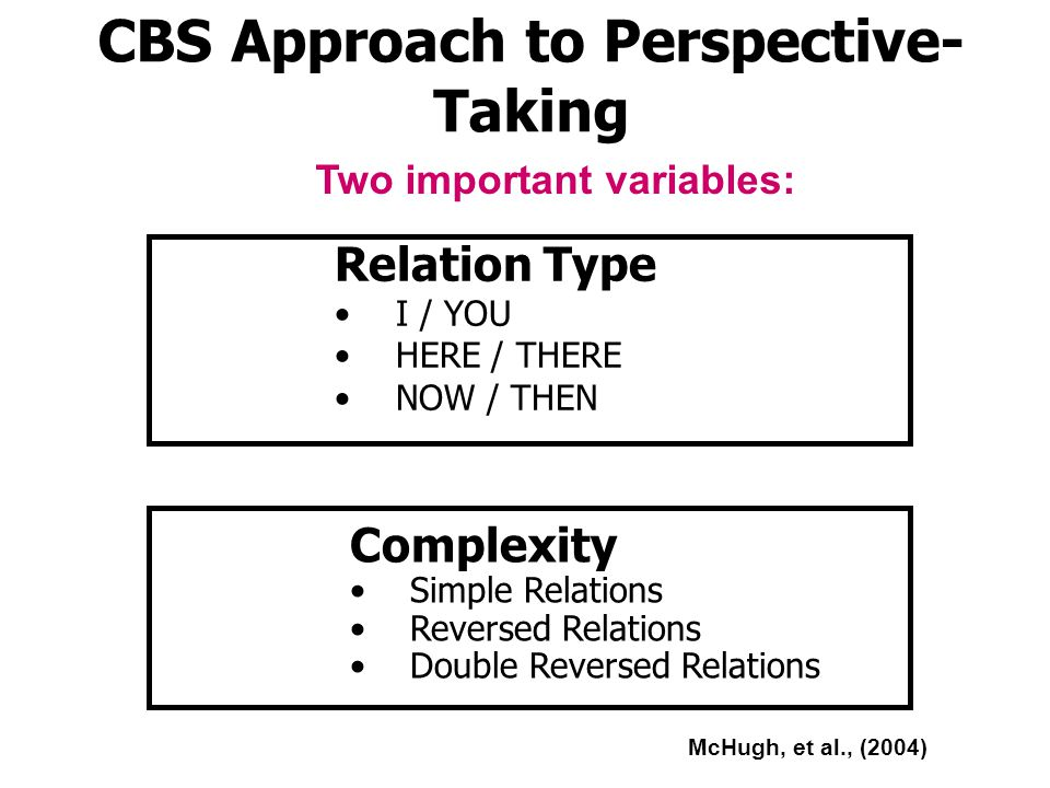 Relation Type I / YOU HERE / THERE NOW / THEN Complexity Simple Relations Reversed Relations Double Reversed Relations Two important variables: McHugh, et al., (2004) CBS Approach to Perspective- Taking