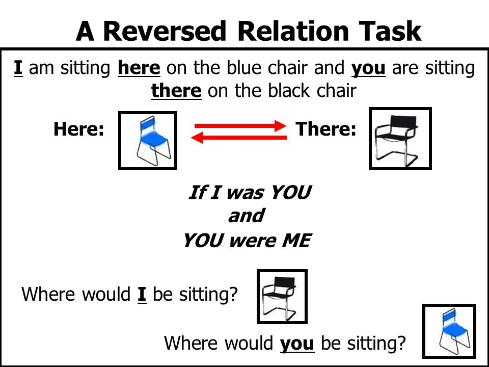 I am sitting here on the blue chair and you are sitting there on the black chair and YOU were ME Where would I be sitting? Here:There: A Reversed Rela