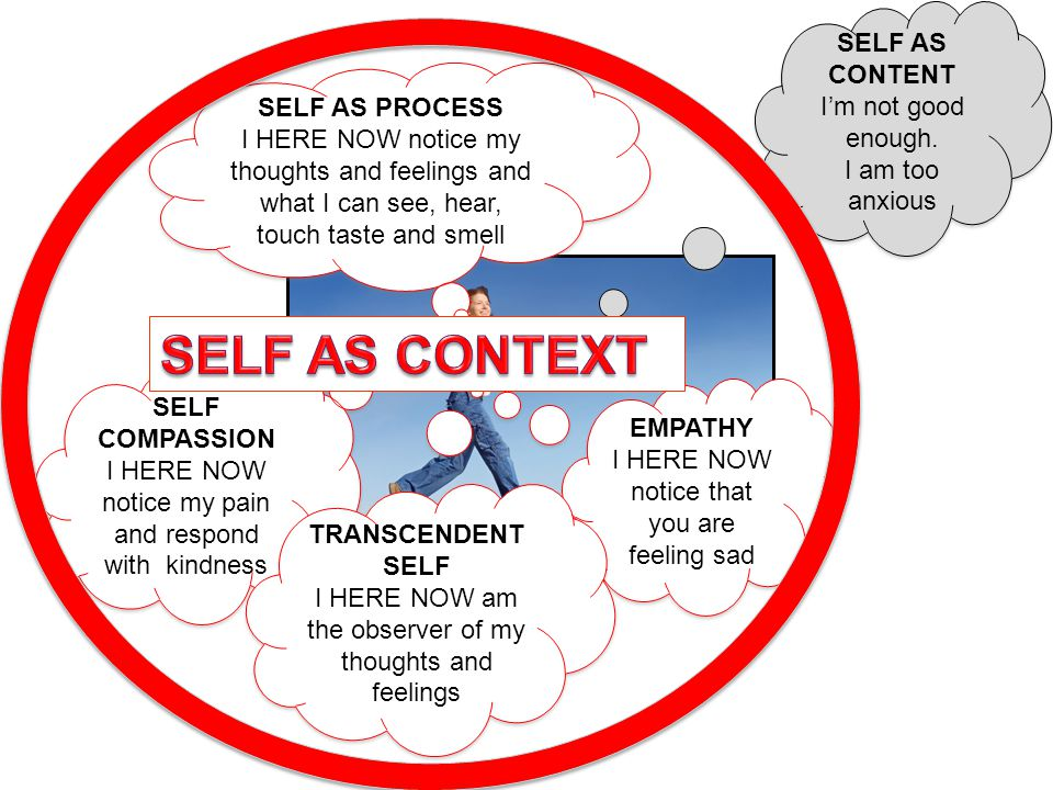 SELF AS CONTENT I'm not good enough. I am too anxious SELF AS CONTENT I'm not good enough. I am too anxious SELF AS PROCESS I HERE NOW notice my thoug