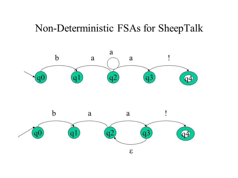 Non-Deterministic FSAs for SheepTalk q0 q4 q1q2q3 ba a a! q0 q4 q1q2q3 baa! 
