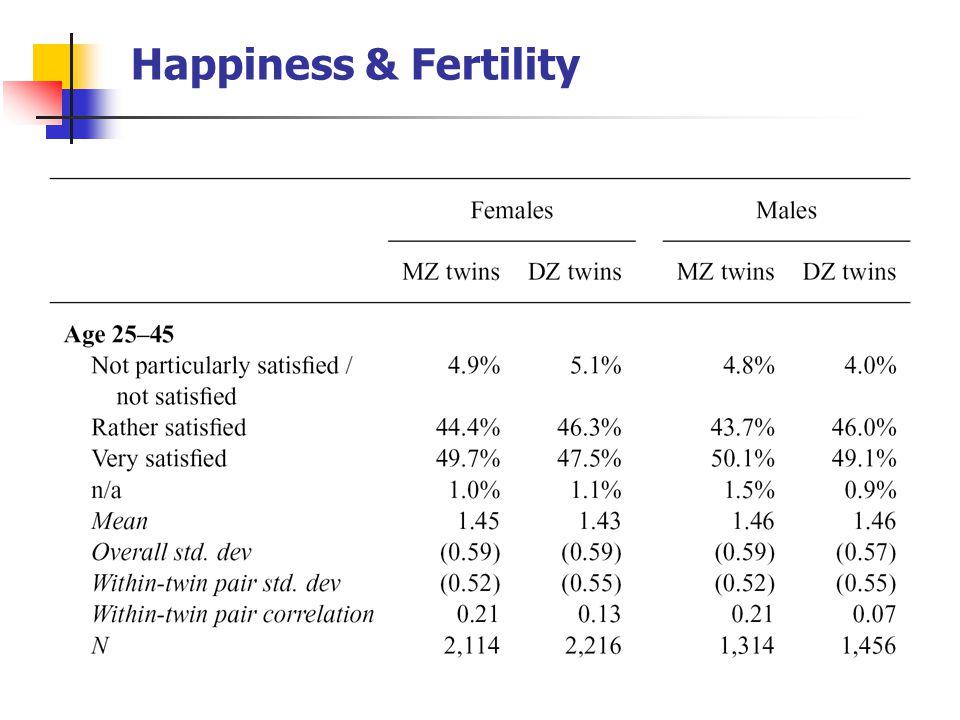 Happiness & Fertility