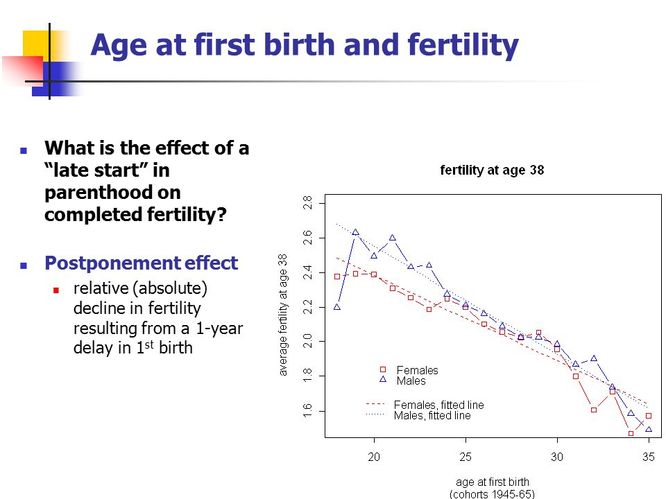 Age at first birth and fertility What is the effect of a late start in parenthood on completed fertility.