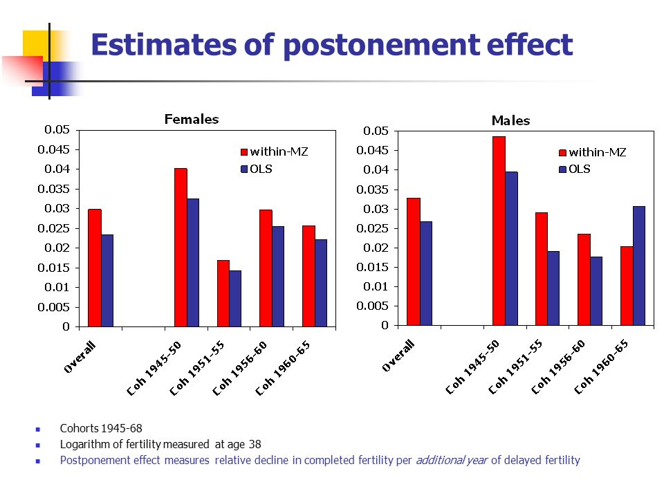 Estimates of postonement effect Cohorts 1945-68 Logarithm of fertility measured at age 38 Postponement effect measures relative decline in completed fertility per additional year of delayed fertility