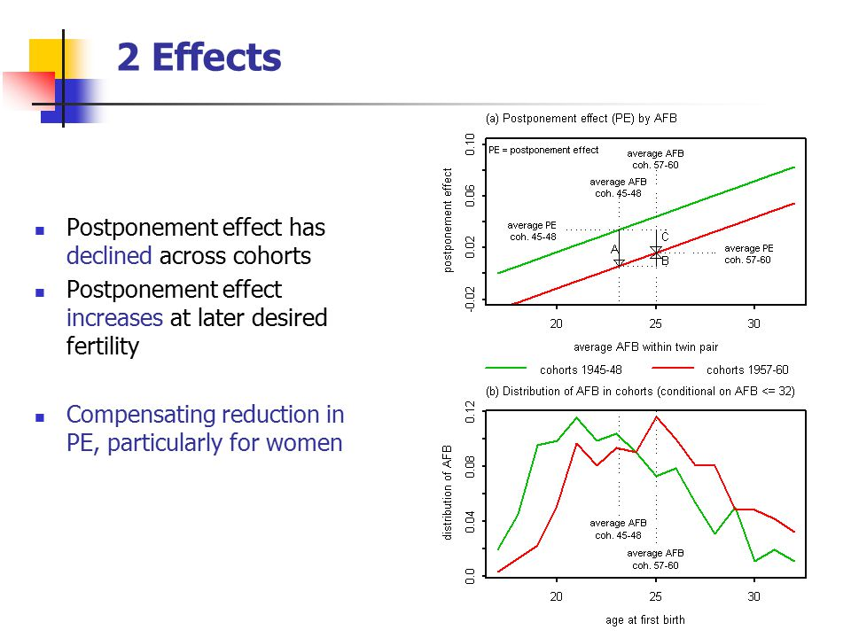 2 Effects Postponement effect has declined across cohorts Postponement effect increases at later desired fertility Compensating reduction in PE, particularly for women