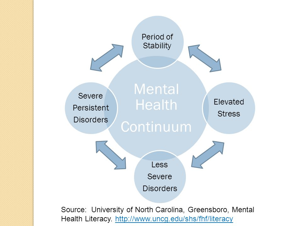 Community Resources Developing your social supports Support groups Counseling and Psychiatry Alternative therapy Faith based organizations Local public health dept mental health div.