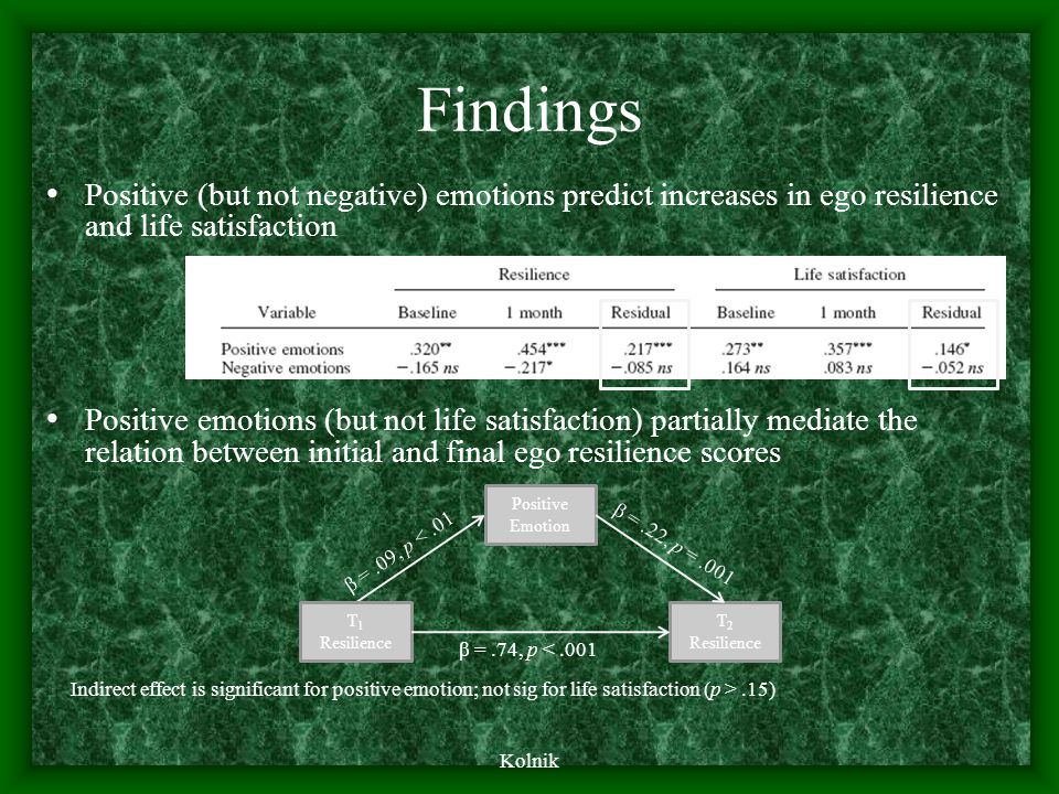 Findings Kolnik Positive (but not negative) emotions predict increases in ego resilience and life satisfaction Positive emotions (but not life satisfaction) partially mediate the relation between initial and final ego resilience scores Indirect effect is significant for positive emotion; not sig for life satisfaction (p >.15) T 1 Resilience T 2 Resilience Positive Emotion β =.74, p <.001 β =.22, p =.001 β =.09, p <.01