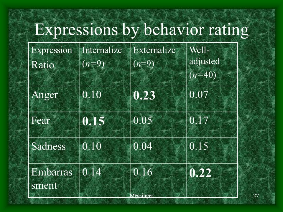 Messinger27 Expressions by behavior rating Expression Ratio Internalize (n=9) Externalize (n=9) Well- adjusted (n=40) Anger0.10 0.23 0.07 Fear 0.15 0.050.17 Sadness0.100.040.15 Embarras sment 0.140.16 0.22