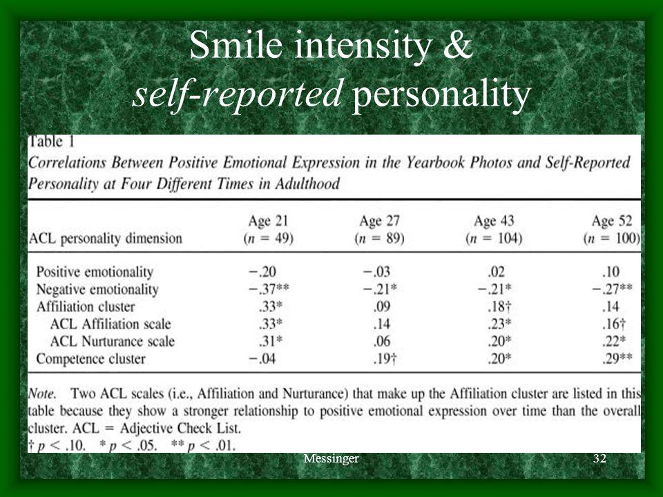 Messinger32 Smile intensity & self-reported personality