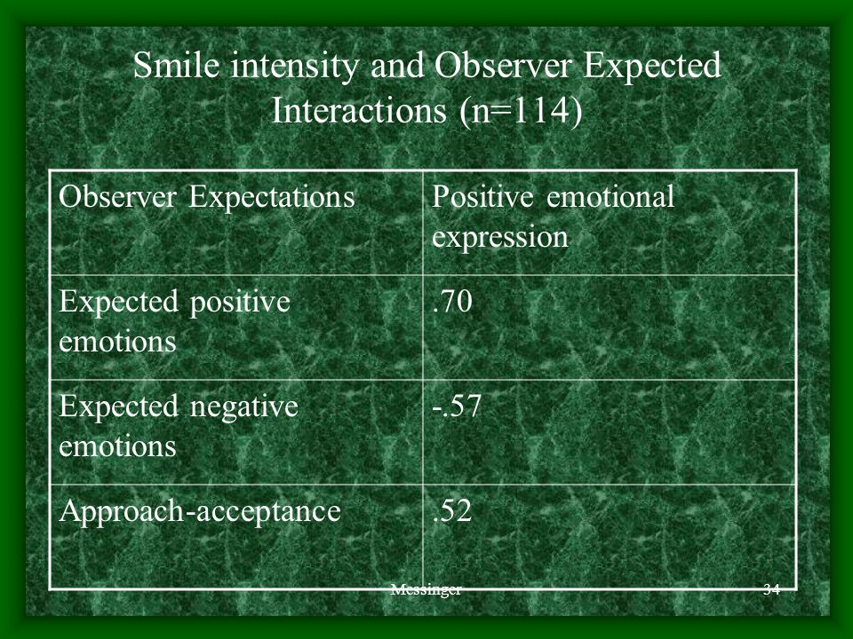 Messinger34 Smile intensity and Observer Expected Interactions (n=114) Observer ExpectationsPositive emotional expression Expected positive emotions.70 Expected negative emotions -.57 Approach-acceptance.52