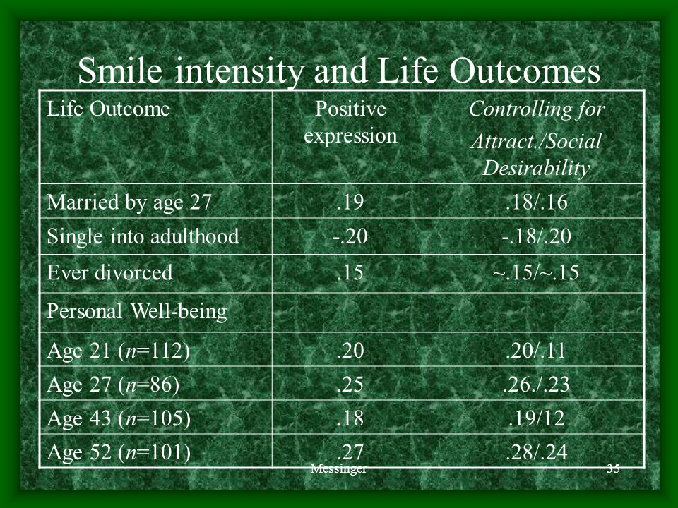 Messinger35 Smile intensity and Life Outcomes Life OutcomePositive expression Controlling for Attract./Social Desirability Married by age 27.19.18/.16 Single into adulthood-.20-.18/.20 Ever divorced.15~.15/~.15 Personal Well-being Age 21 (n=112).20.20/.11 Age 27 (n=86).25.26./.23 Age 43 (n=105).18.19/12 Age 52 (n=101).27.28/.24