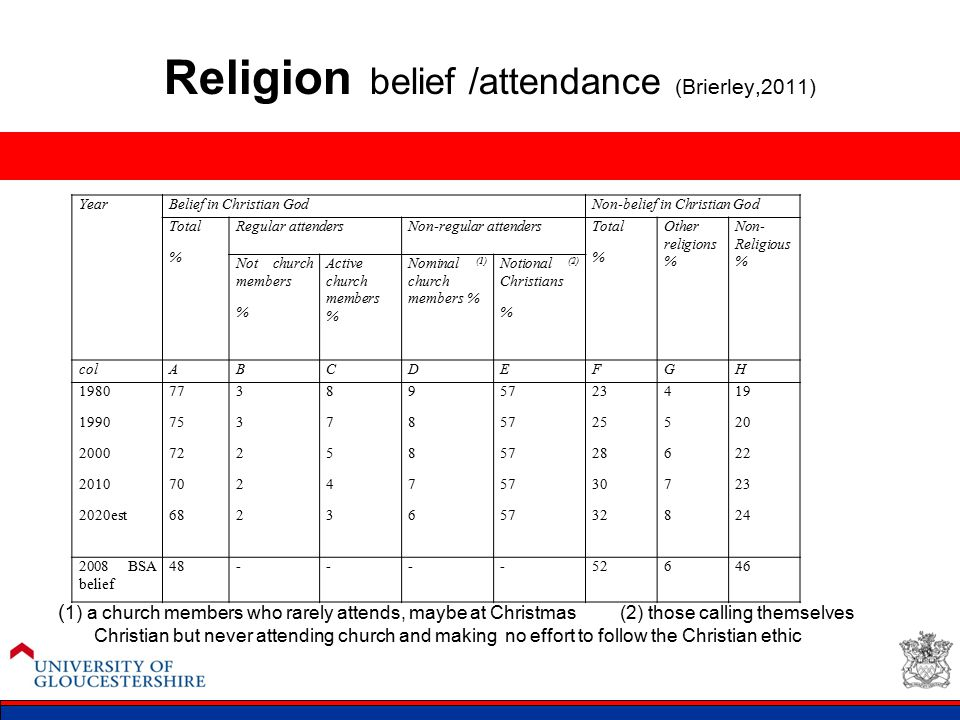 Religion belief /attendance (Brierley,2011) ( 1) a church members who rarely attends, maybe at Christmas (2) those calling themselves Christian but ne