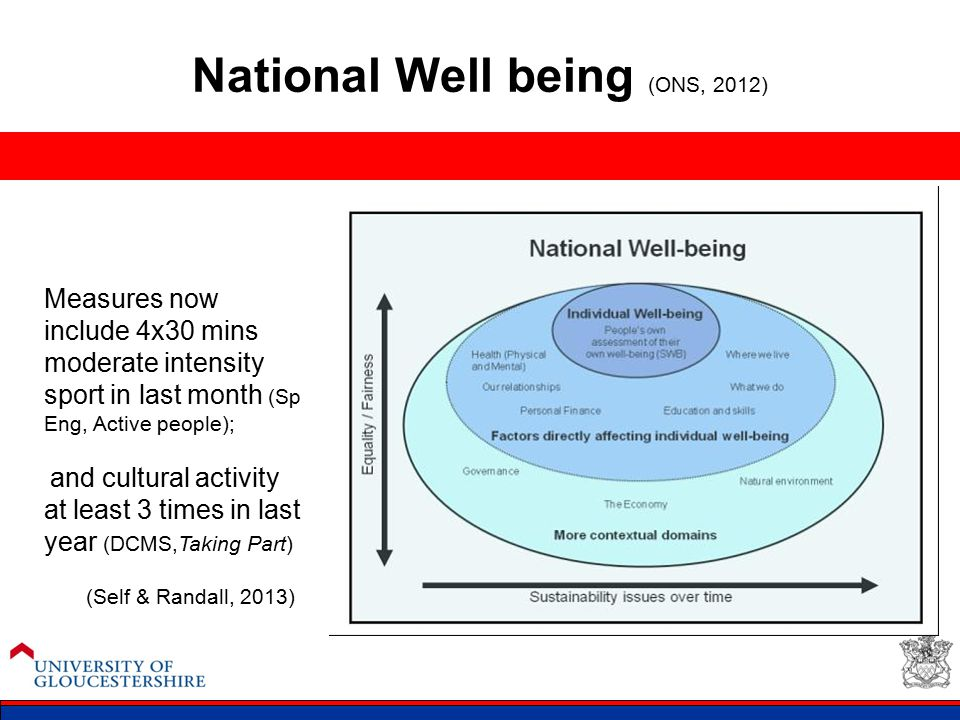 National Well being (ONS, 2012) Measures now include 4x30 mins moderate intensity sport in last month (Sp Eng, Active people); and cultural activity a