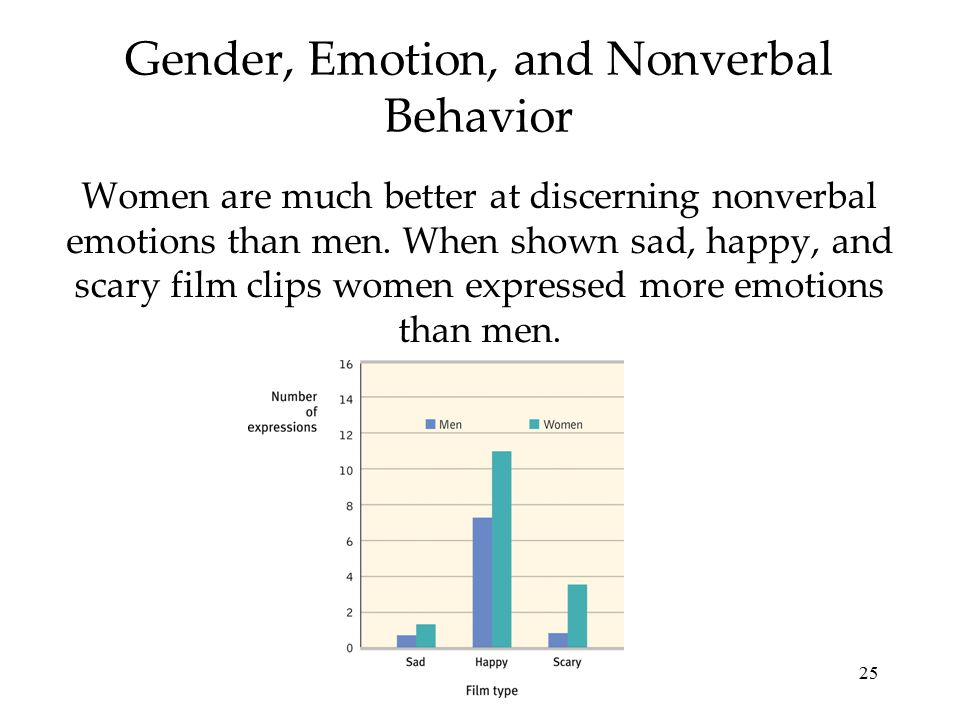 25 Gender, Emotion, and Nonverbal Behavior Women are much better at discerning nonverbal emotions than men. When shown sad, happy, and scary film clip