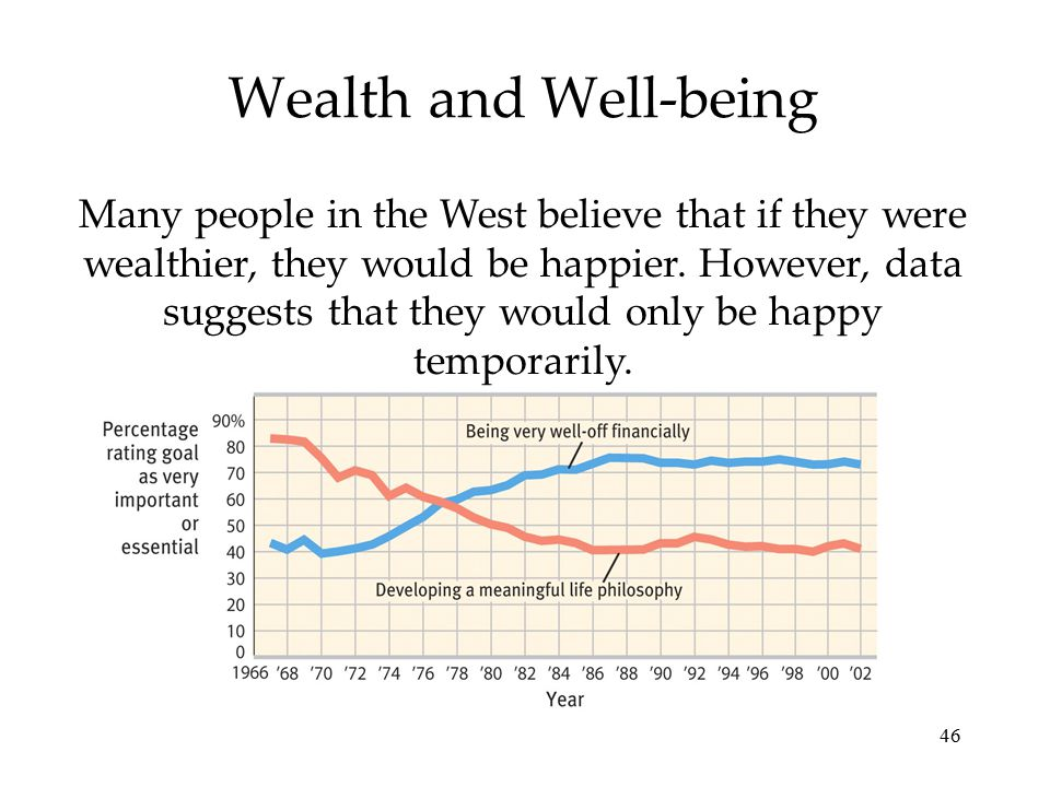 46 Wealth and Well-being Many people in the West believe that if they were wealthier, they would be happier. However, data suggests that they would on