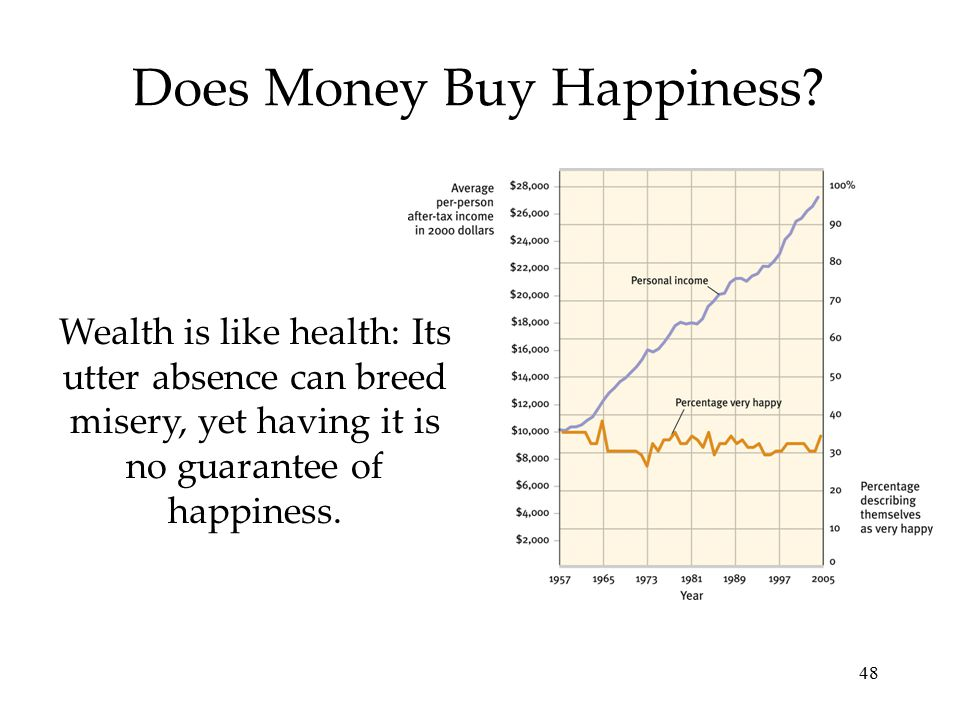 48 Does Money Buy Happiness? Wealth is like health: Its utter absence can breed misery, yet having it is no guarantee of happiness.