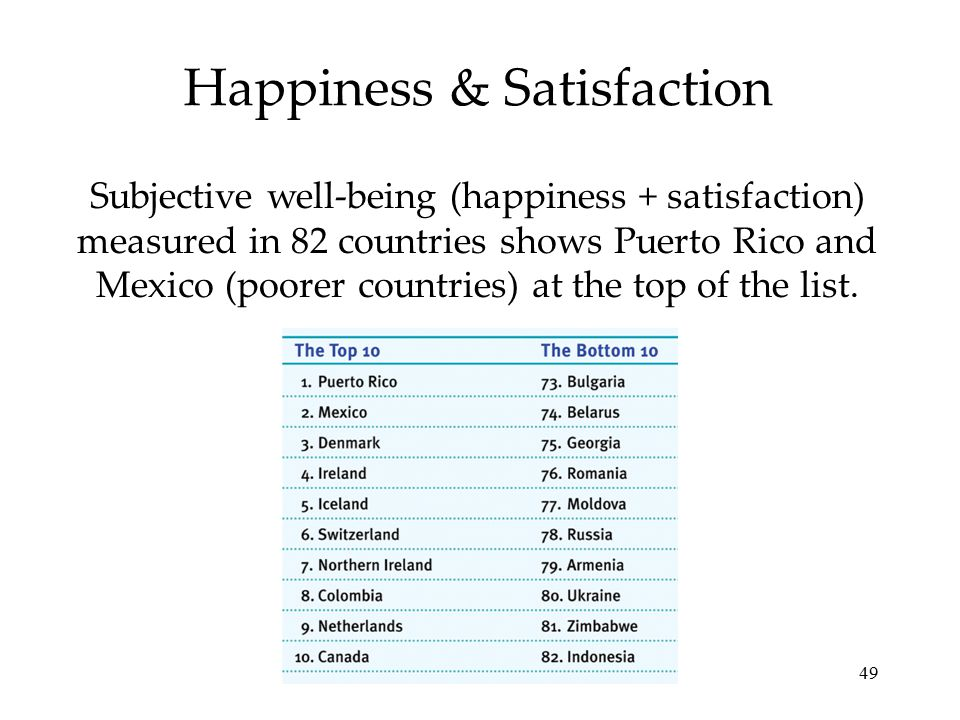 49 Happiness & Satisfaction Subjective well-being (happiness + satisfaction) measured in 82 countries shows Puerto Rico and Mexico (poorer countries) at the top of the list.