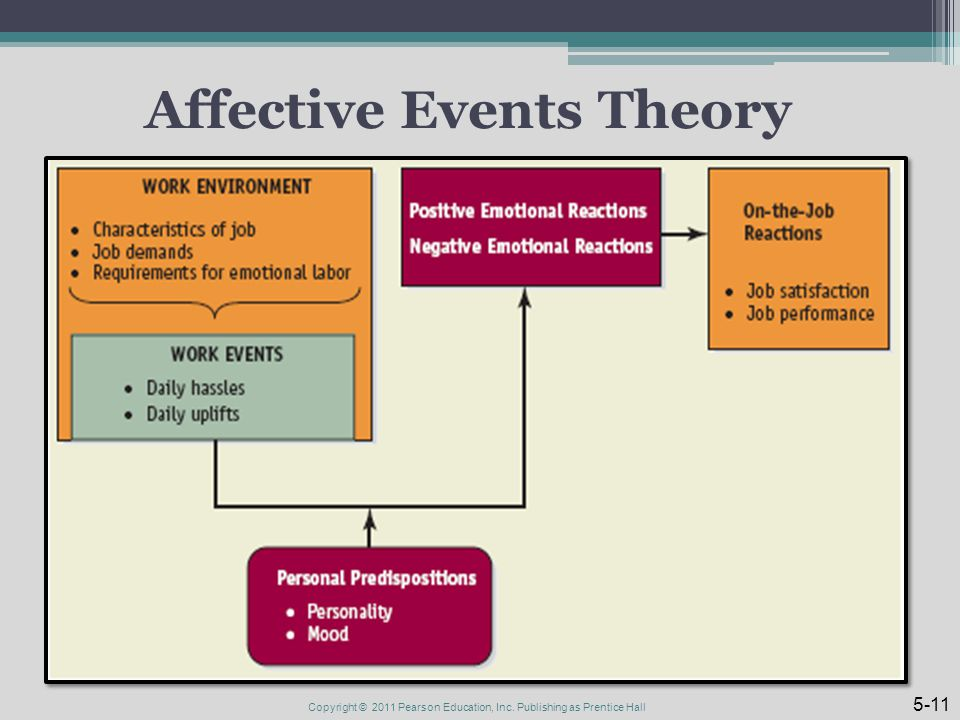 Affective Events Theory Copyright © 2011 Pearson Education, Inc. Publishing as Prentice Hall 5-11