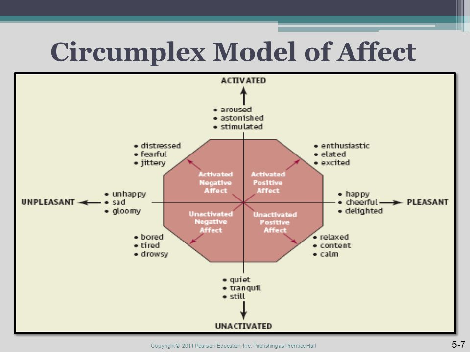Circumplex Model of Affect Copyright © 2011 Pearson Education, Inc. Publishing as Prentice Hall 5-7