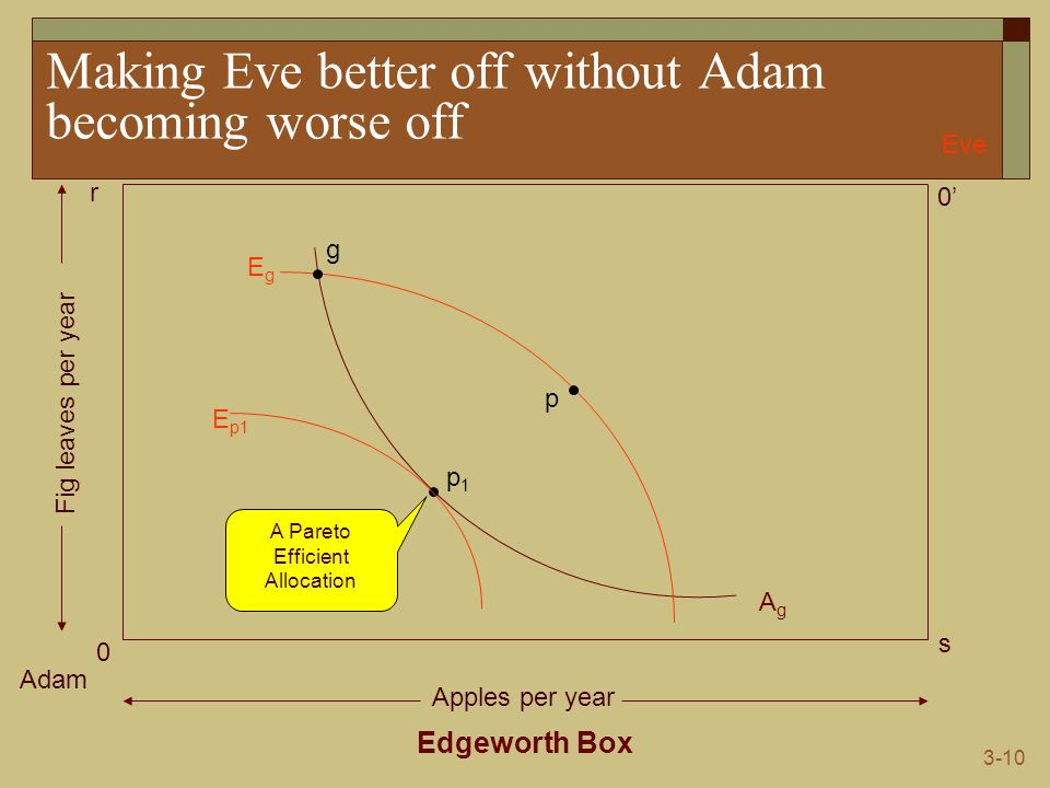 3-10 Making Eve better off without Adam becoming worse off Edgeworth Box Adam Eve 0 0' s r Apples per year Fig leaves per year AgAg EgEg g p1p1 p E p1 A Pareto Efficient Allocation