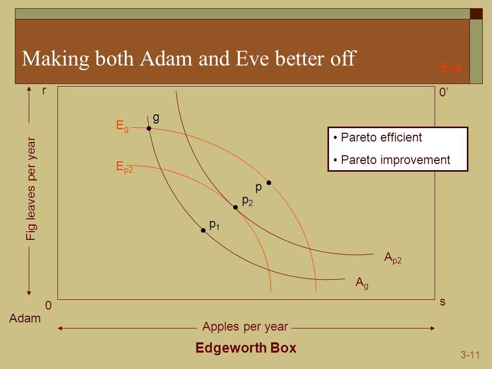 3-11 Making both Adam and Eve better off Edgeworth Box Adam Eve 0 0' s r Apples per year Fig leaves per year AgAg EgEg g p1p1 p E p2 A p2 p2p2 Pareto efficient Pareto improvement