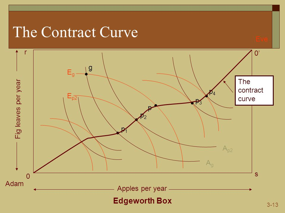 3-13 The Contract Curve Edgeworth Box Adam Eve 0 0' s r Apples per year Fig leaves per year AgAg EgEg g p1p1 p E p2 A p2 p2p2 p3p3 p4p4 The contract c