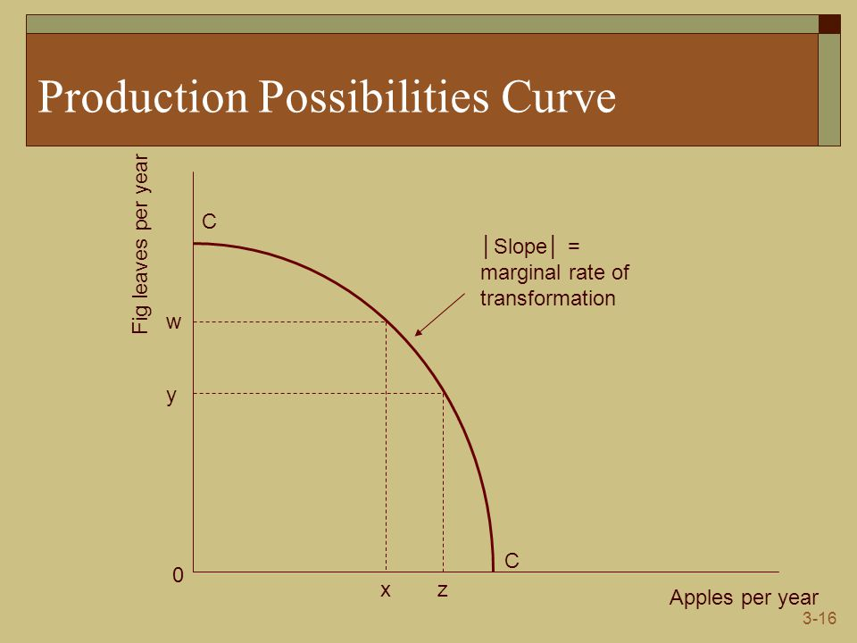 3-16 Production Possibilities Curve Apples per year Fig leaves per year C C 0 w y xz │Slope│ = marginal rate of transformation