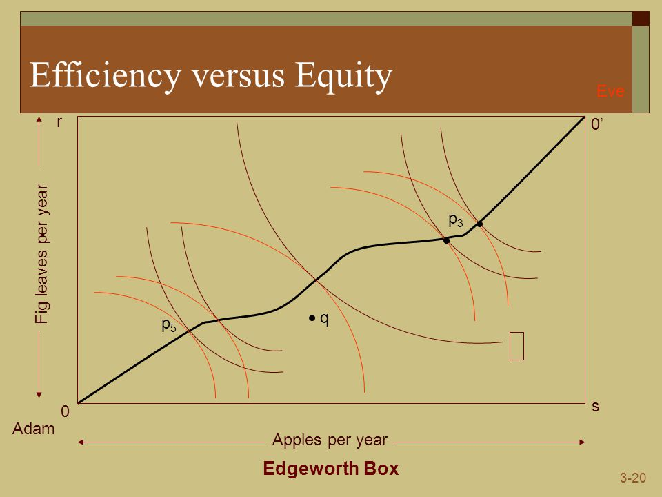 3-20 Efficiency versus Equity Edgeworth Box Adam Eve 0 0' s r Apples per year Fig leaves per year q p5p5 p3p3