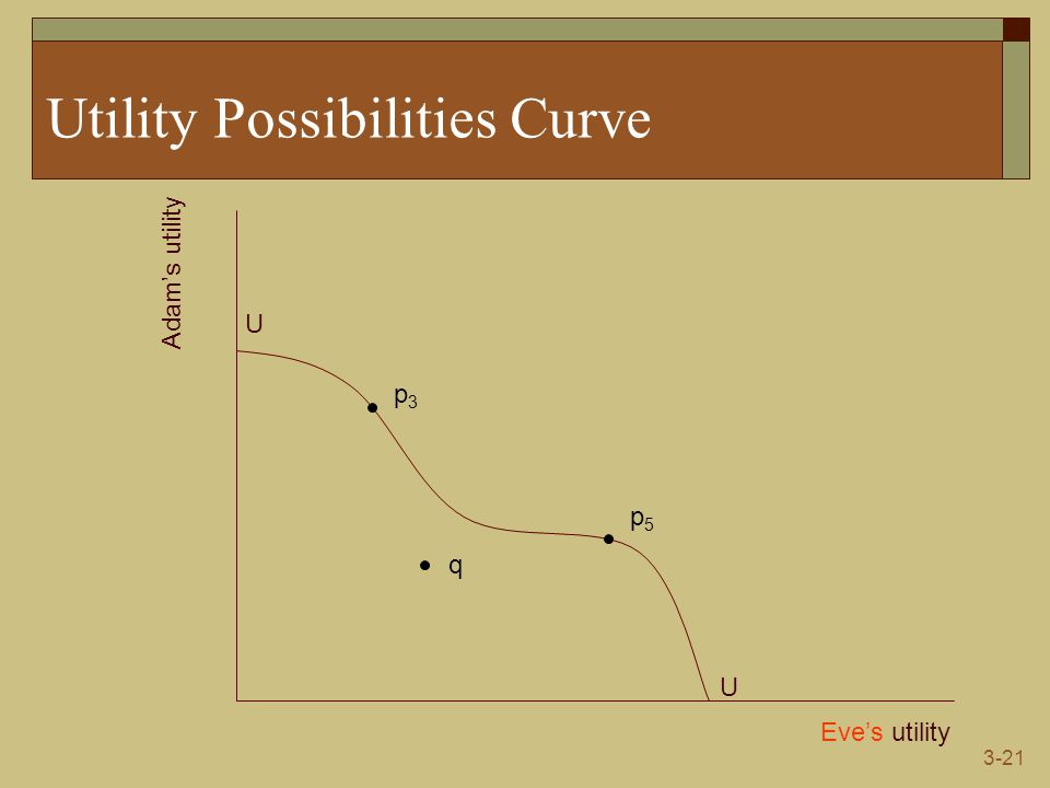 3-21 Utility Possibilities Curve Eve's utility Adam's utility U U p3p3 q p5p5