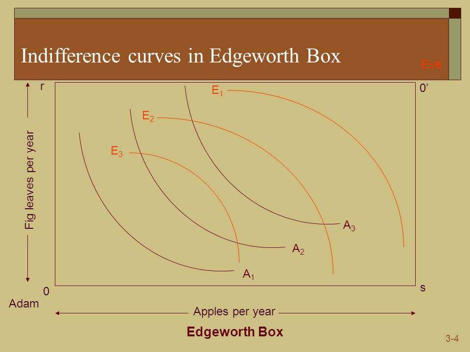 3-4 Indifference curves in Edgeworth Box Edgeworth Box Adam Eve 0 0'0' s r Apples per year Fig leaves per year A1A1 A2A2 A3A3 E1E1 E3E3 E2E2