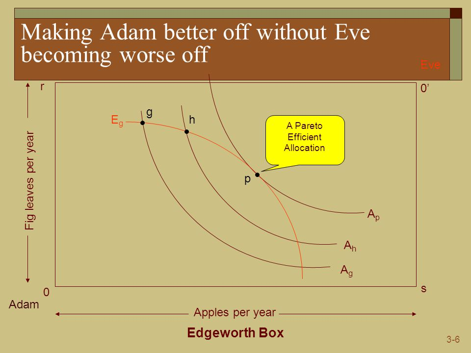 3-6 Making Adam better off without Eve becoming worse off Edgeworth Box Adam Eve 0 0' s r Apples per year Fig leaves per year AgAg AhAh ApAp EgEg g h p A Pareto Efficient Allocation